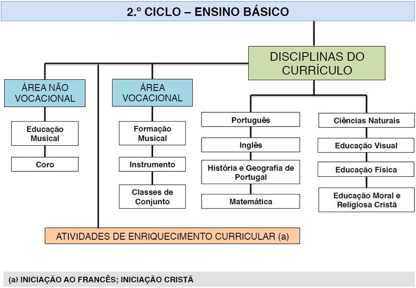 2º Ciclo - Ensino Básico