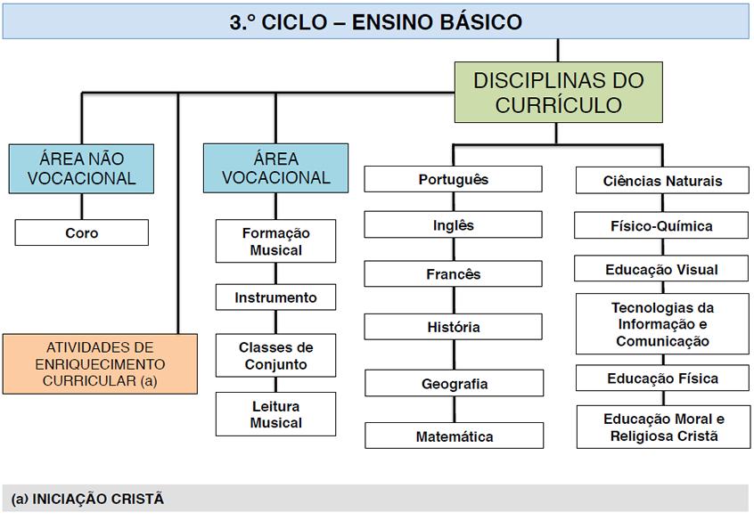 3º Ciclo - Ensino Básico