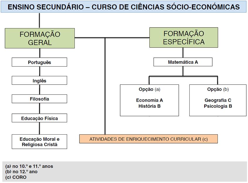 Ensino Secundário - Curso de Ciências Sócio-Económicas