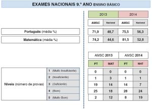 Exames Nacionais 9º Ano Ensino Básico