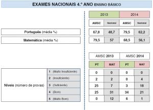 Exames Nacionais 4º Ano Ensino Básico