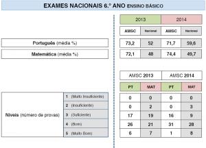 Exames Nacionais 6º Ano Ensino Básico